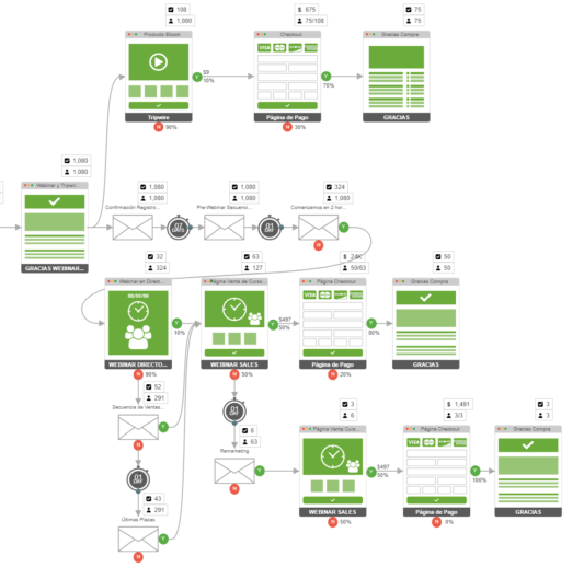 Projecto Embudo Webinar